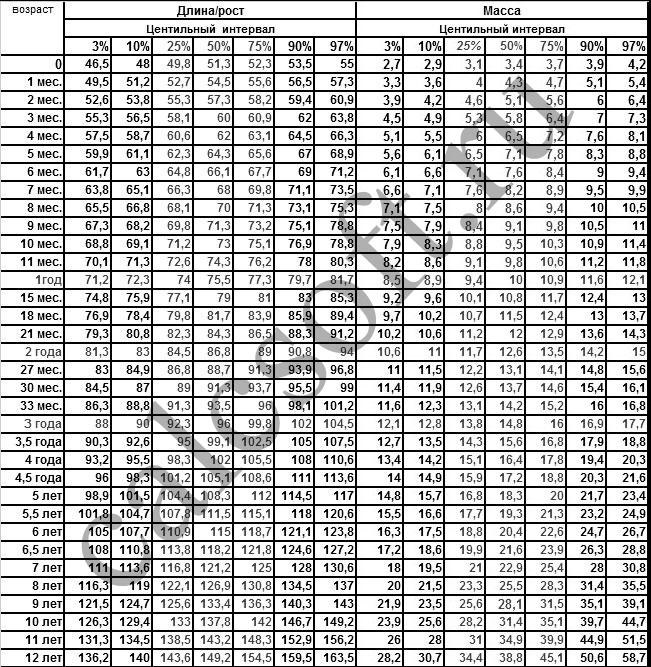 Таблица веса и роста ребенка по месяцам